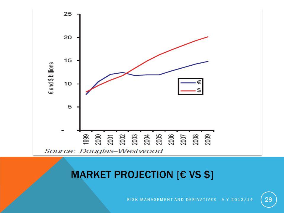Market Projection [€ Vs $]